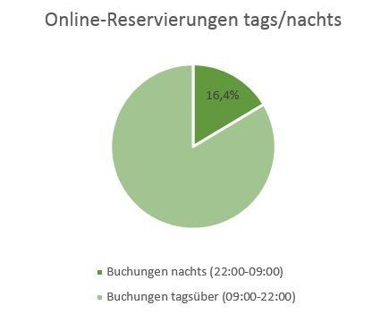 online-reservierungen_torte.jpg